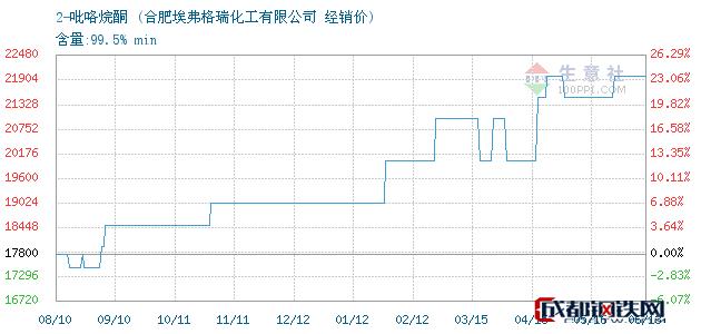 06月14日2-吡咯烷酮经销价_合肥埃弗格瑞化工有限公司