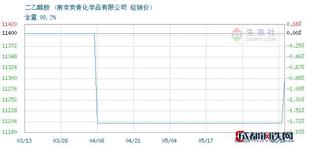 06月14日二乙醇胺经销价_南京炭青化学品有限公司