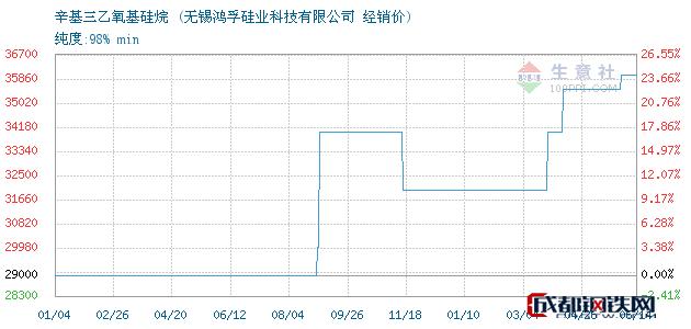 06月14日辛基三乙氧基硅烷经销价_无锡鸿孚硅业科技有限公司