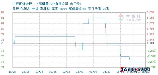 06月19日上海中密度纤维板出厂价_上海融善木业有限公司