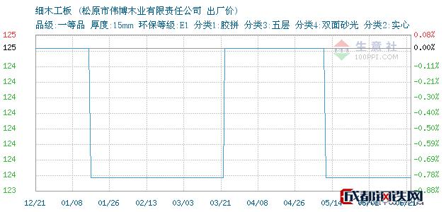 06月21日吉林细木工板出厂价_松原市伟博木业有限责任公司
