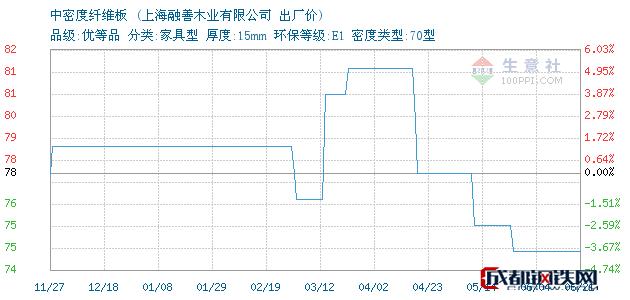 06月21日上海中密度纤维板出厂价_上海融善木业有限公司