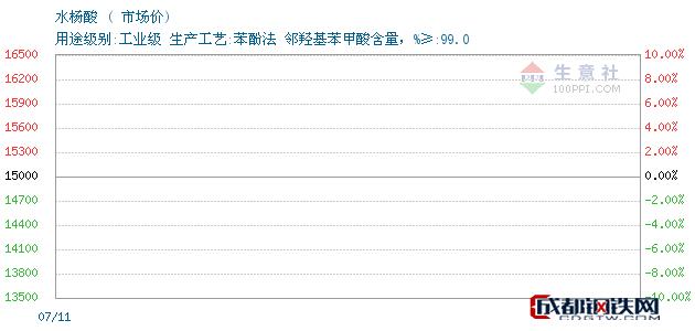 07月12日山东水杨酸市场价_山东隆信药业有限公司