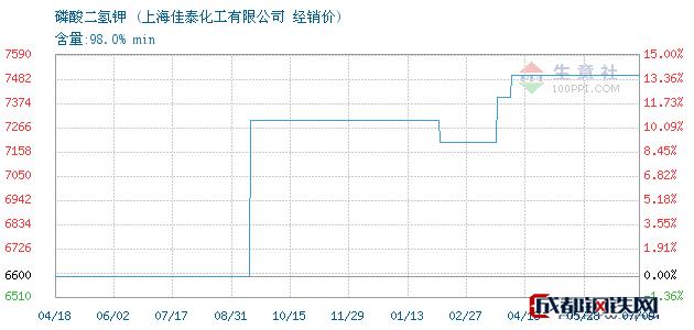 07月12日磷酸二氢钾经销价_上海佳泰化工有限公司