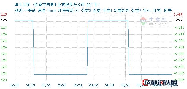 07月12日吉林细木工板出厂价_松原市伟博木业有限责任公司
