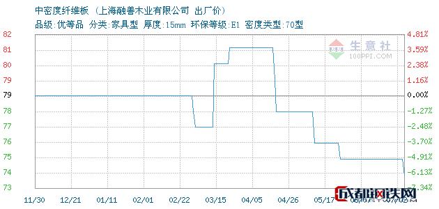 07月12日上海中密度纤维板出厂价_上海融善木业有限公司