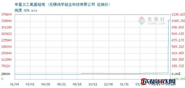 07月13日辛基三乙氧基硅烷经销价_无锡鸿孚硅业科技有限公司