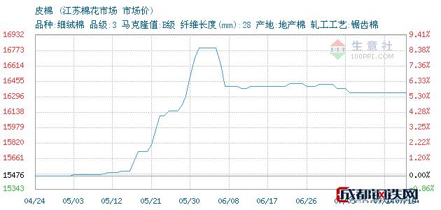 07月19日江苏皮棉市场价_江苏棉花市场