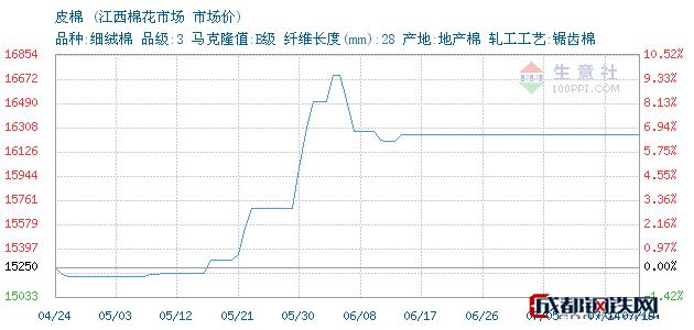 07月19日江西皮棉市场价_江西棉花市场