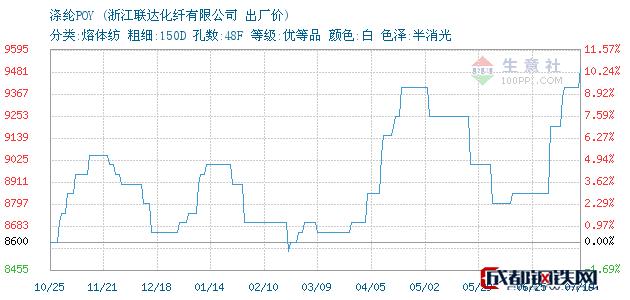 07月19日杭州萧山涤纶POY出厂价_浙江联达化纤有限公司