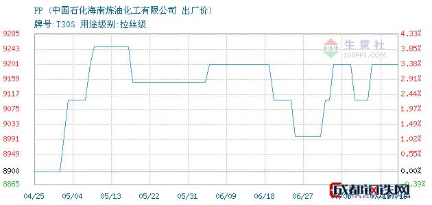 07月19日PP出厂价_中国石化海南炼油化工有限公司