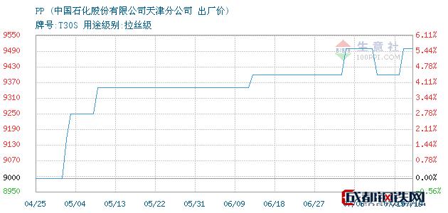 07月19日PP出厂价_中国石化股份有限公司天津分公司