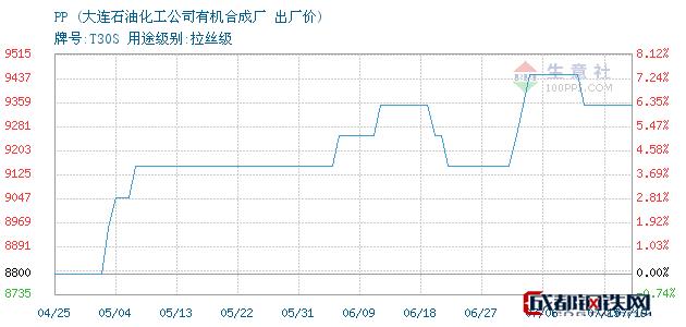07月19日PP出厂价_大连石油化工公司有机合成厂
