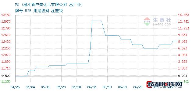 07月19日湛江PS出厂价_湛江新中美化工有限公司