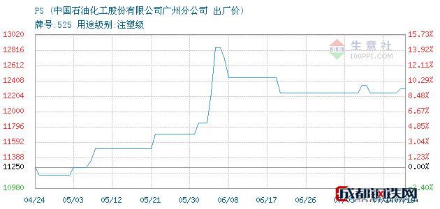07月19日广州PS出厂价_中国石油化工股份有限公司广州分公司