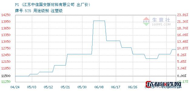 07月19日无锡PS出厂价_江苏中信国安新材料有限公司