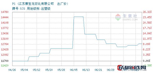 07月19日广州PS出厂价_江苏赛宝龙石化有限公司