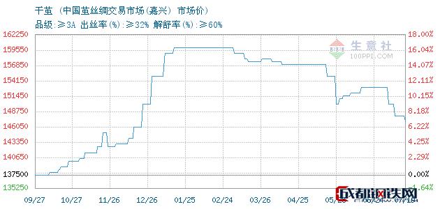 07月19日浙江嘉兴干茧市场价_中国茧丝绸交易市场(嘉兴)