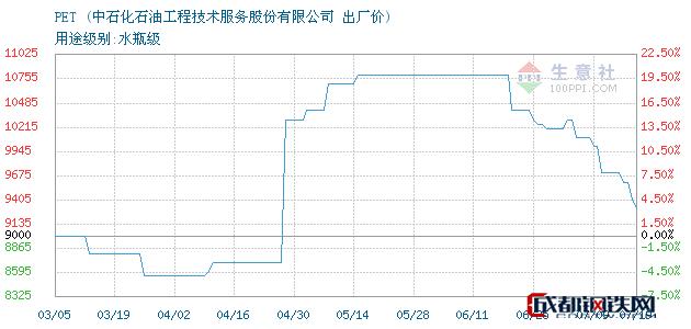 07月19日PET出厂价_中石化石油工程技术服务股份有限公司