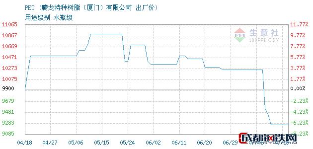 07月19日PET出厂价_腾龙特种树脂(厦门)有限公司
