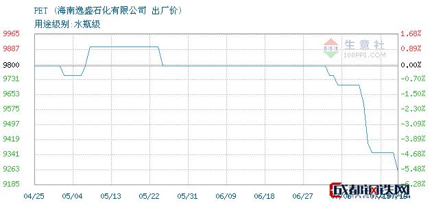 07月19日PET出厂价_海南逸盛石化有限公司