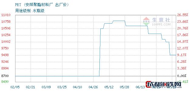 07月19日河南PET出厂价_安阳聚酯材料厂