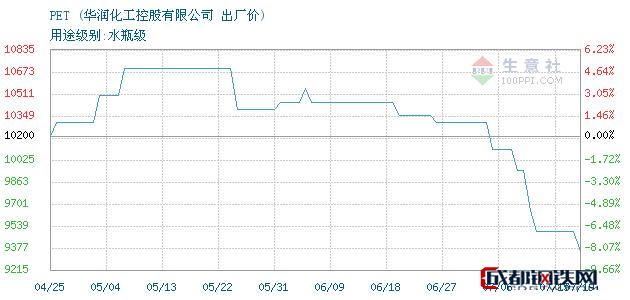 07月19日PET出厂价_华润化工控股有限公司