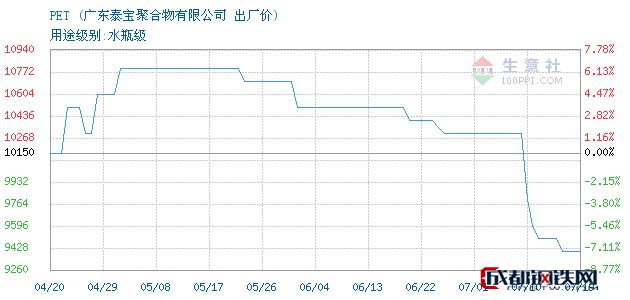 07月19日PET出厂价_广东泰宝聚合物有限公司
