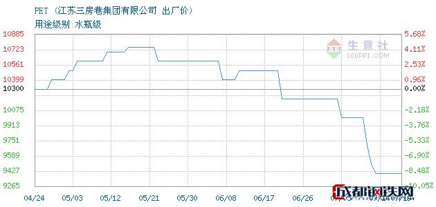 07月19日PET出厂价_江苏三房巷集团有限公司