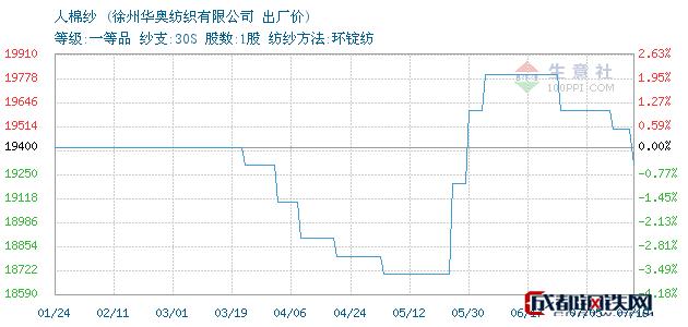 07月19日江苏人棉纱出厂价_徐州华奥纺织有限公司