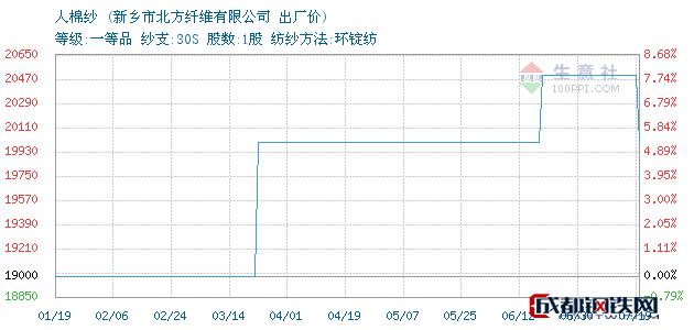 07月19日河南人棉纱出厂价_新乡市北方纤维有限公司