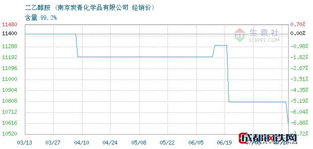 07月20日二乙醇胺经销价_南京炭青化学品有限公司
