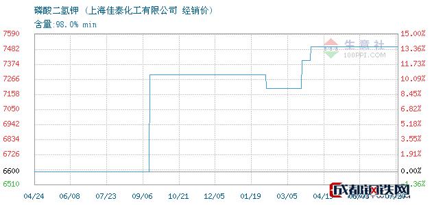 07月20日磷酸二氢钾经销价_上海佳泰化工有限公司