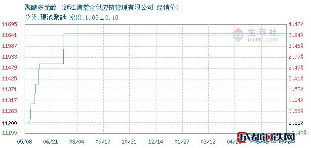 07月21日聚醚多元醇经销价_浙江满堂金供应链管理有限公司