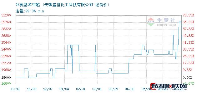 07月23日邻氨基苯甲醚经销价_安徽盛世化工科技有限公司