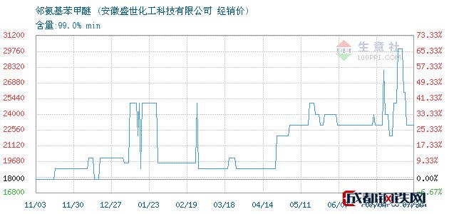 07月30日邻氨基苯甲醚经销价_安徽盛世化工科技有限公司
