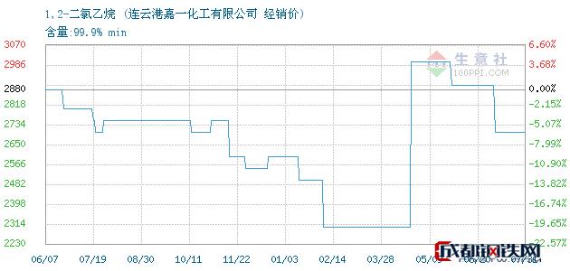 07月31日1,2-二氯乙烷经销价_连云港嘉一化工有限公司
