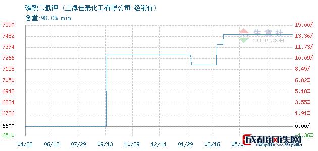 08月01日磷酸二氢钾经销价_上海佳泰化工有限公司