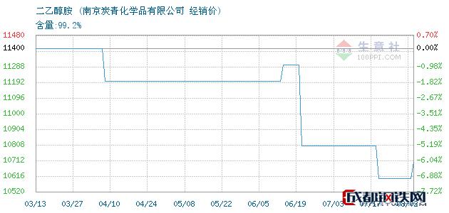 08月02日二乙醇胺经销价_南京炭青化学品有限公司