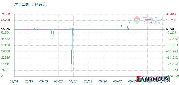 08月03日凤阳,照相级对苯二酚对苯二酚经销价_济南澳辰化工有限公司