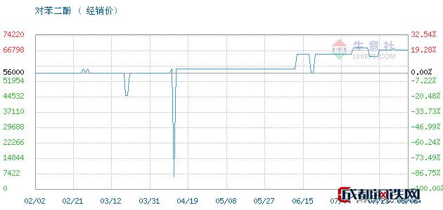 08月06日凤阳,照相级对苯二酚对苯二酚经销价_济南澳辰化工有限公司