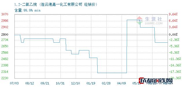 08月07日1,2-二氯乙烷经销价_连云港嘉一化工有限公司