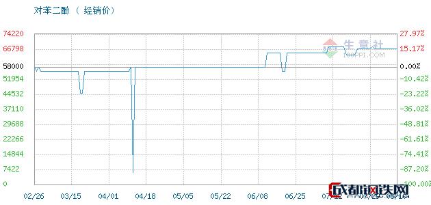 08月10日凤阳,照相级对苯二酚对苯二酚经销价_济南澳辰化工有限公司