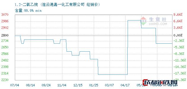 08月16日1,2-二氯乙烷经销价_连云港嘉一化工有限公司