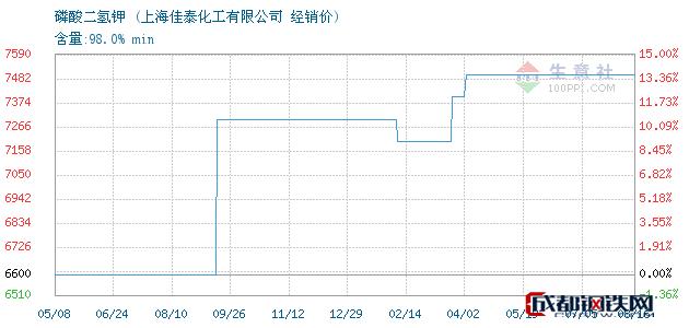 08月16日磷酸二氢钾经销价_上海佳泰化工有限公司