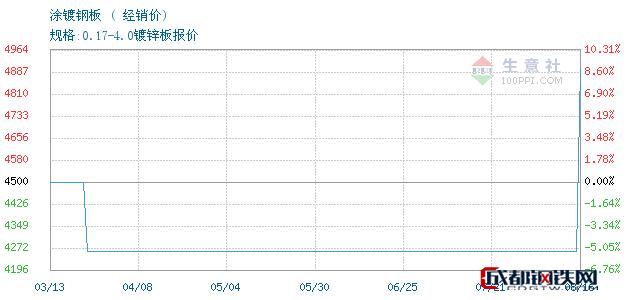 08月17日广东涂镀钢板经销价_佛山钜鑫易钢铁
