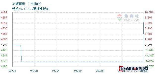 08月17日广东涂镀钢板市场价_佛山钜鑫易钢铁