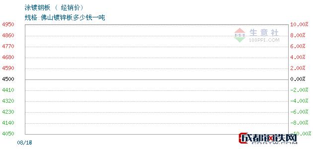 08月17日宝钢/首钢等涂镀钢板经销价_佛山钜鑫易钢铁
