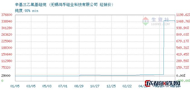 08月17日辛基三乙氧基硅烷经销价_无锡鸿孚硅业科技有限公司