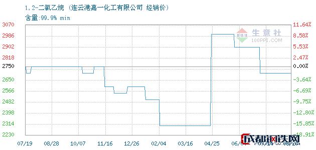 08月20日1,2-二氯乙烷经销价_连云港嘉一化工有限公司
